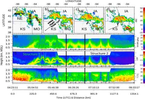CRL measurements of temperature, water vapor, and aerosol profiles