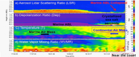 Marine Atmospheric Boundary Layer structures measured by MARLi
