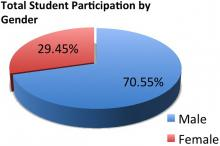 Chart of the total ATTREX student participation (the ifrst of five High School presentation series) by gender.