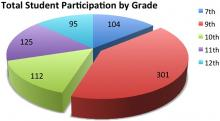 Chart of the total ATTREX student participation (the ifrst of five High School presentation series) by school grade.